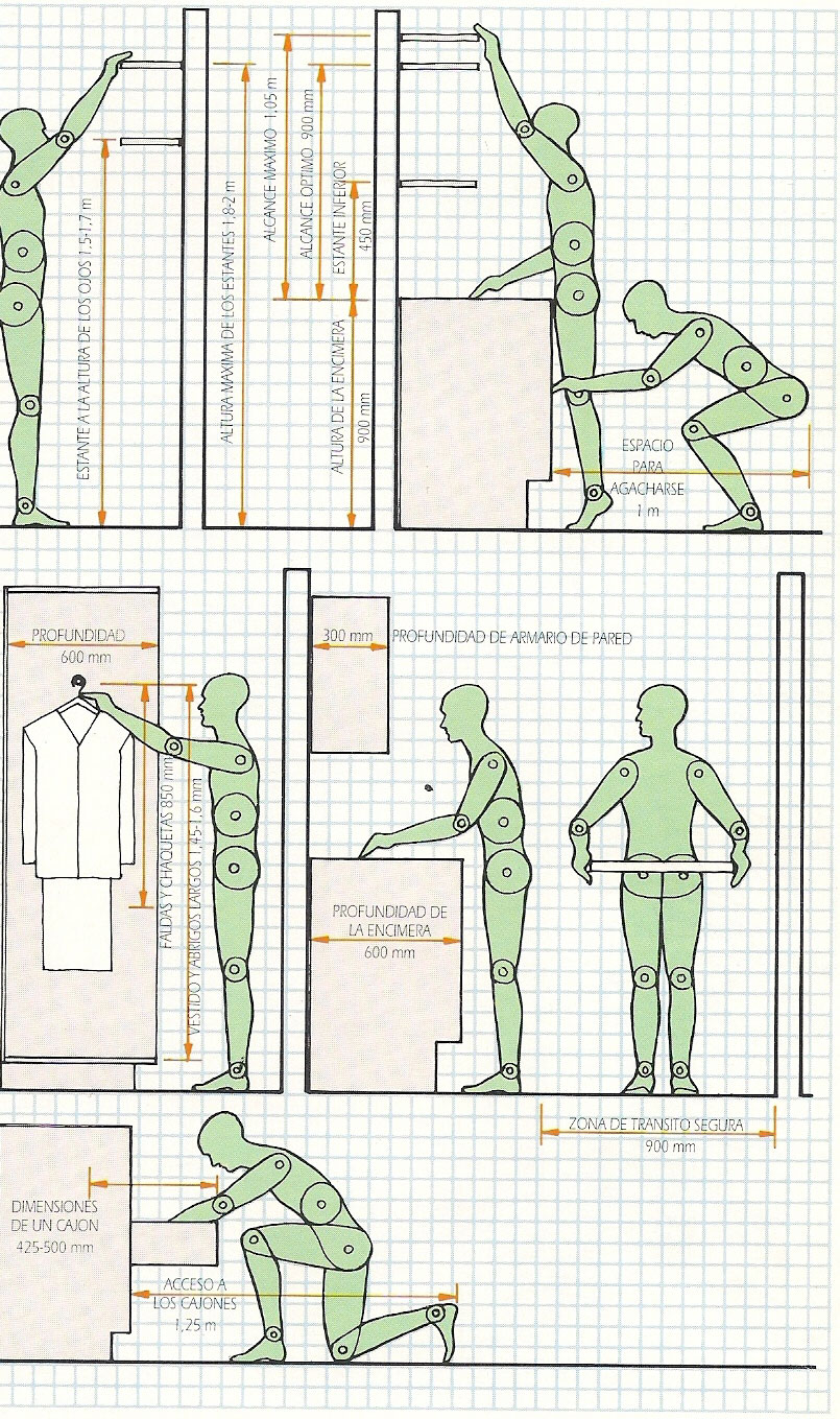 Abaki muestrarios ergonom a for Ergonomia en muebles de casa